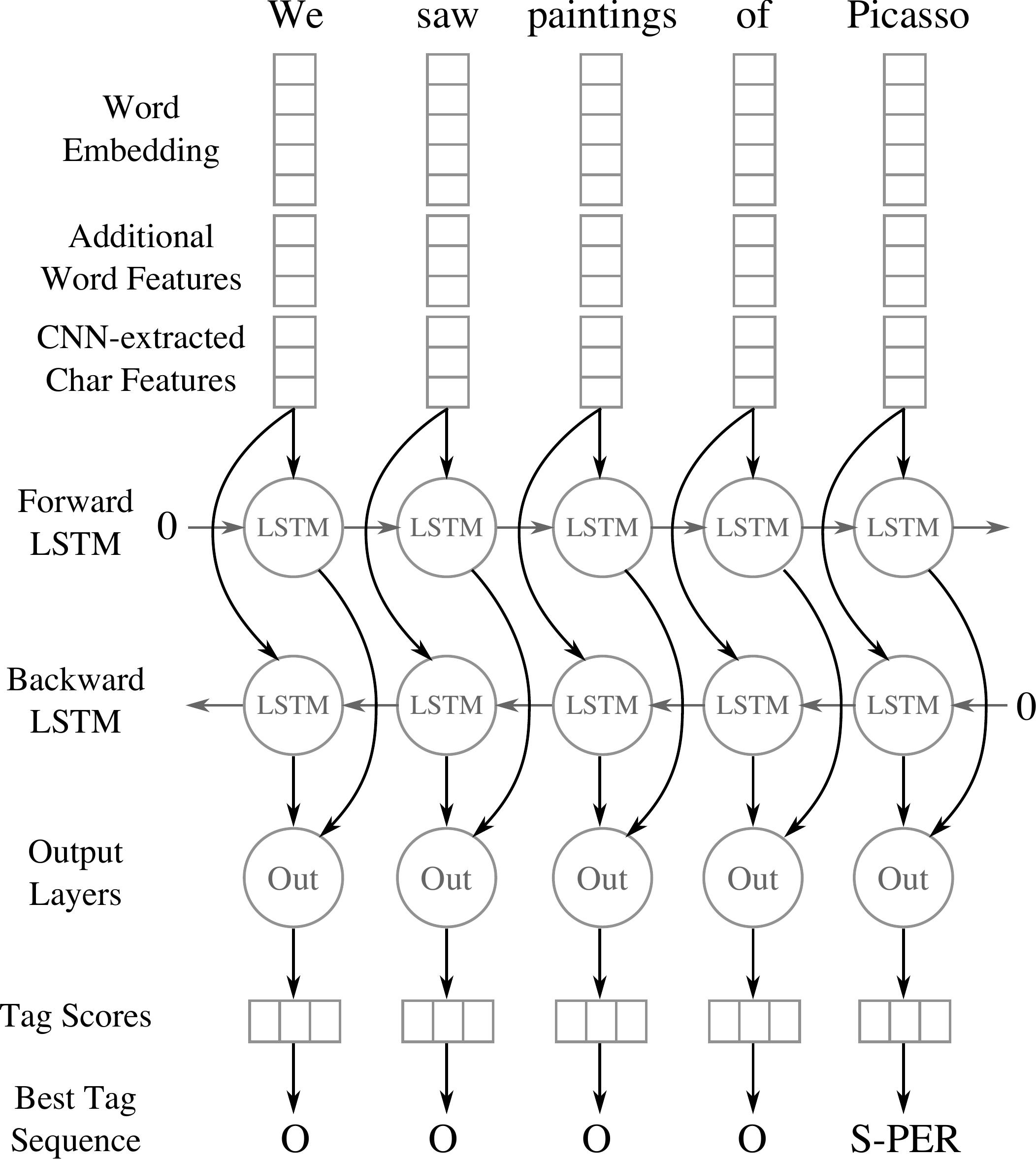 Cnn Bilstm Explained Papers With Code