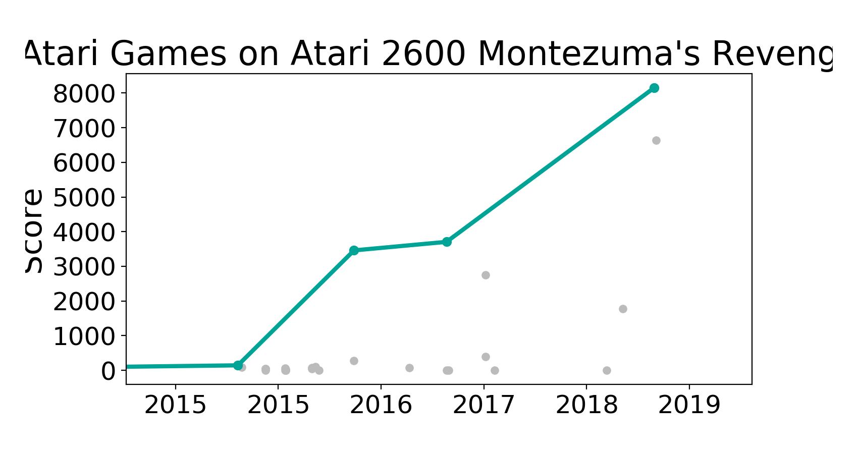 State-of-the-art table for Atari Games on Atari 2600 Montezuma's Revenge