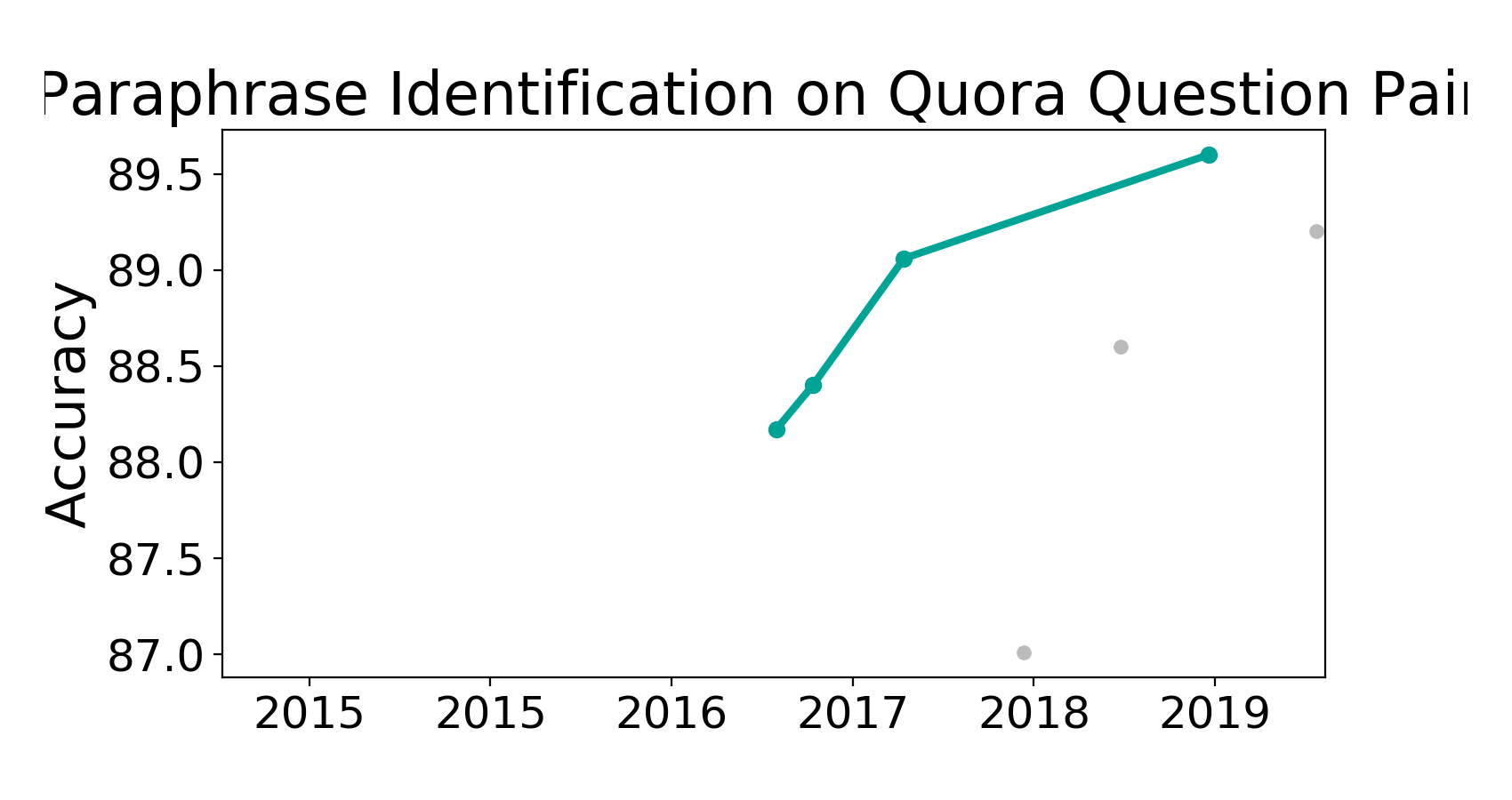 State-of-the-art table for Paraphrase Identification on Quora
