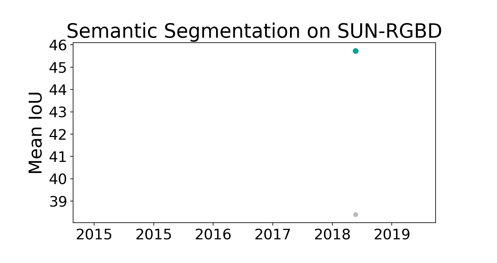 State-of-the-art table for Semantic Segmentation on SUN-RGBD
