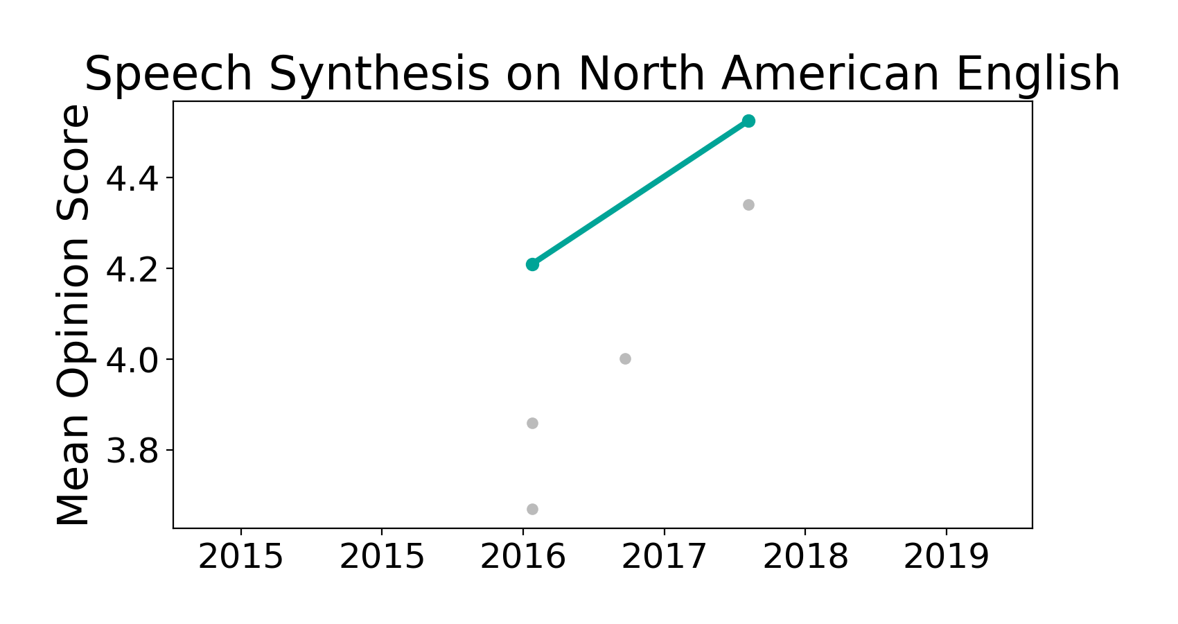 State-of-the-art table for Speech Synthesis on North American English