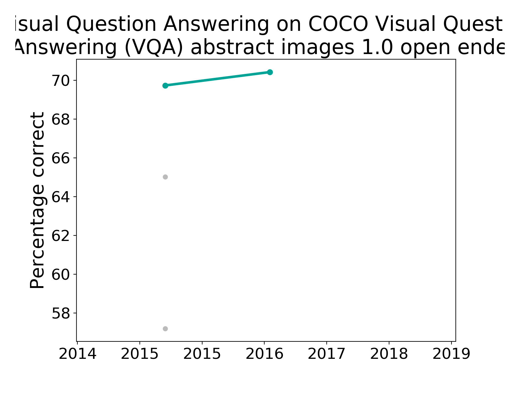 state of the art table for visual question answering on coco visual
