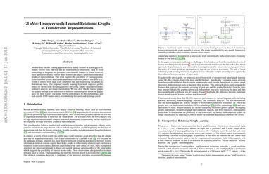 Papers With Code : GLoMo: Unsupervisedly Learned Relational Graphs