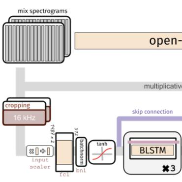 Papers With Code : Music Source Separation