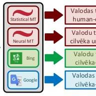 Papers With Code : Machine Translation